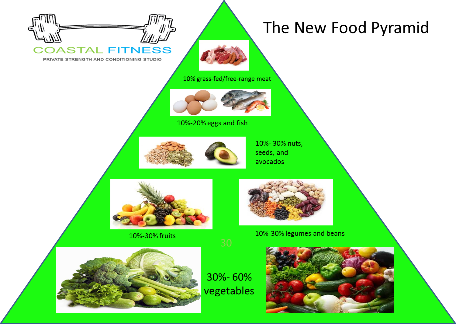 Showdown At the Food Pyramid: Rex Barron Pictures of the food pyrimid